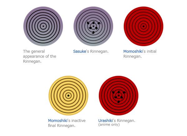 Các loại Rinnegan